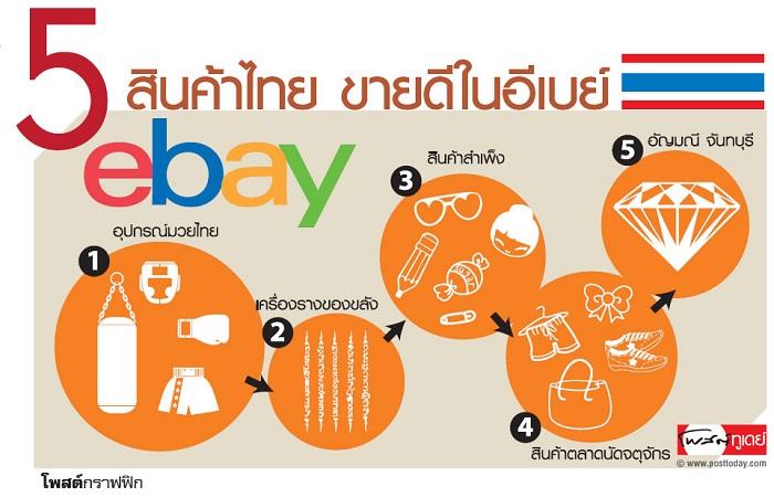 5 สินค้าไทยที่ขายดีบน ebay
